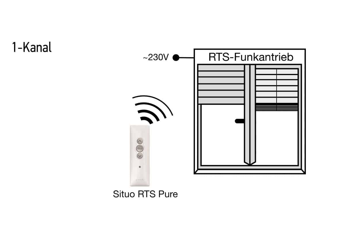 Situo RTS Pure-Funktion